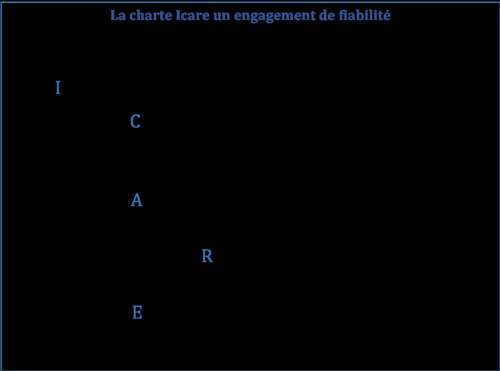 charte Icare
